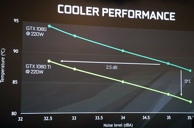 GeForce GTX 1080 Ti Cooler Performance