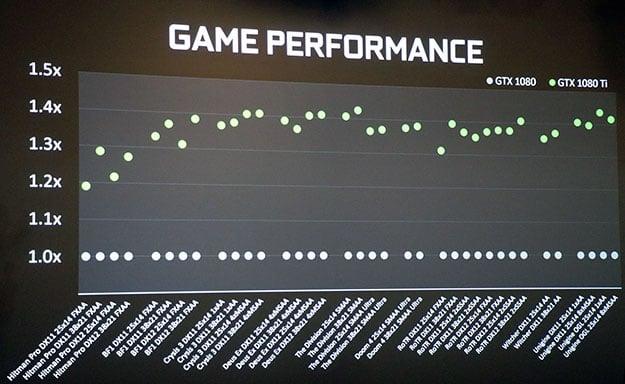 GeForce GTX 1080 Ti Performance