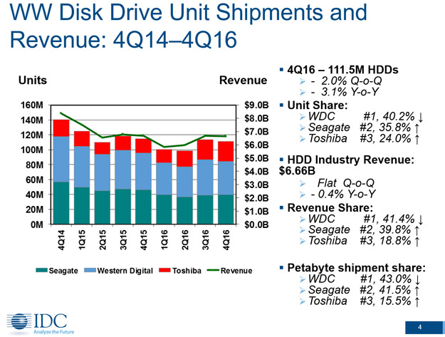 HDD Drive Shipments and Revenue Source IDC