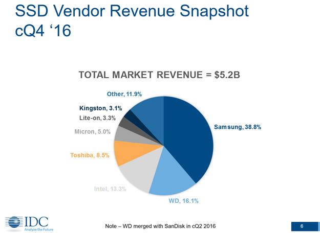 SSD Vendor Revenue Shapshot Q4 Source IDC