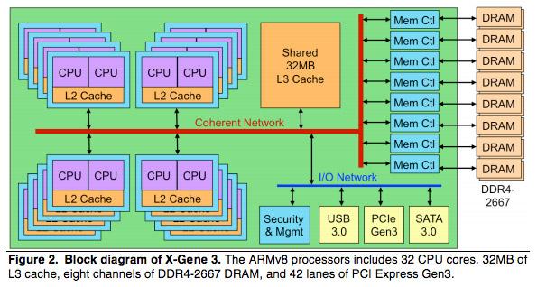 MACOM X-Gene 3 32-Core ARM Chip To Challenge Intel Xeon Dominance In