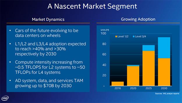 Mobileye Market Segment