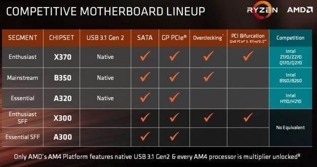 amd ryzen 5 motherboard chipsets