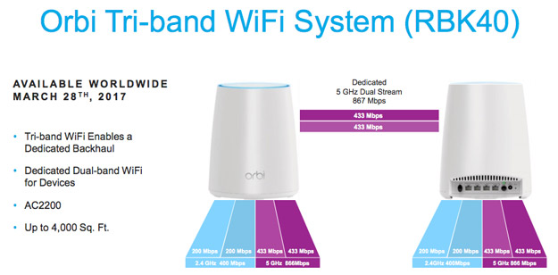 orbi tri band overview
