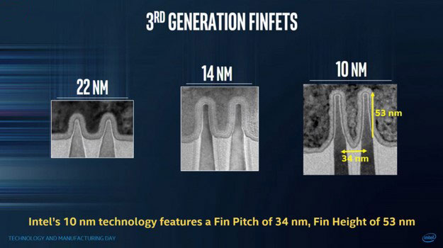 Intel 10nm FinFET Height