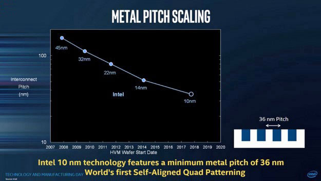 Intel 10nm FinFET Metal Pitch