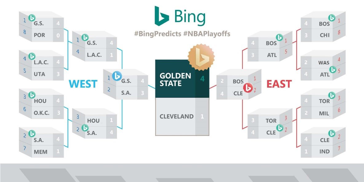 Microsoft Bing Predicts Golden State Warriors Revenge Slam Over Cavs In NBA Finals