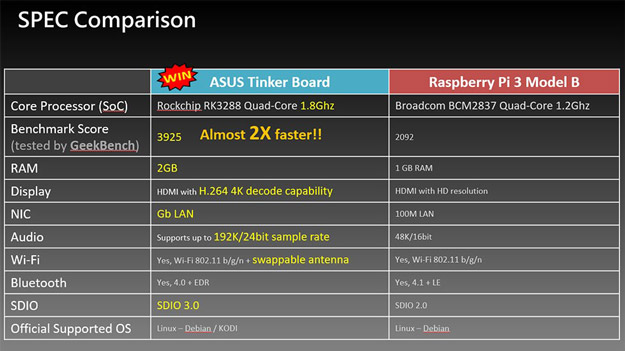 asus tinker board specs