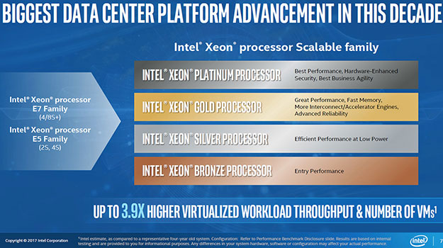Intel Xeon Scalable Family 20