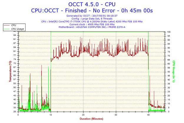 i7 7700 temperature spikes graph