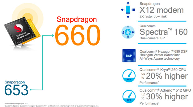 Qualcomm Snapdragon 660 And 630 Bring Faster LTE And