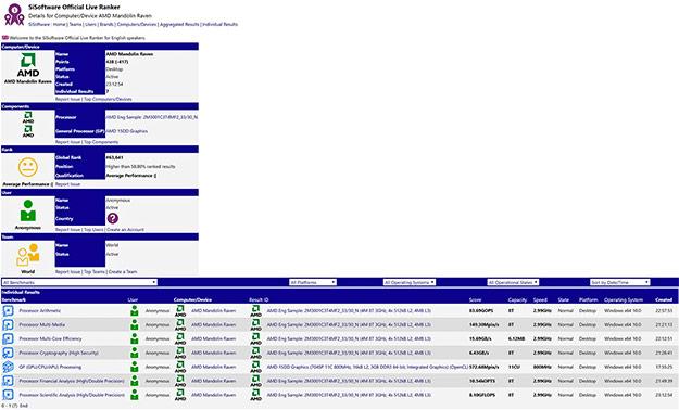 AMD Raven Ridge SiSoftware SANDRA