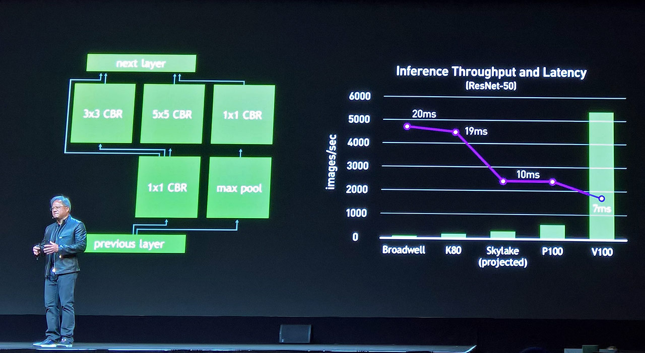 NVIDIA Unveils Beastly Tesla V100 Powered By Volta GPU With 5120 CUDA Cores And 16GB HBM2