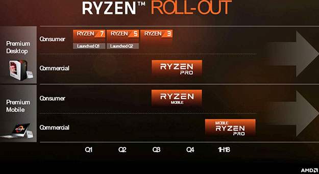 Ryzen Rollout All Families