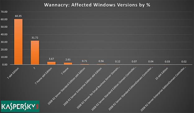 Kaspersky WannaCry Graph