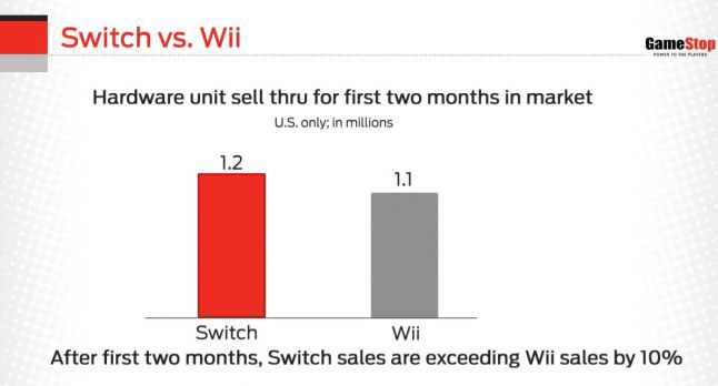 gamestop graph wii vs switch sales