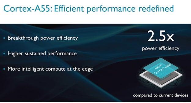 Cortex A55 Power Efficiency
