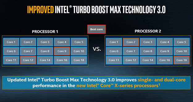Improved Intel Turbo Boost Max 30