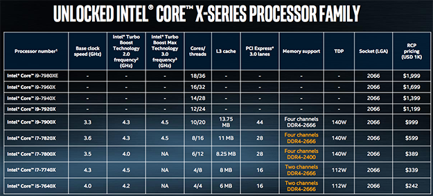 Intel Core i9-7900X Overclocked To 5 7GHz, Shatters