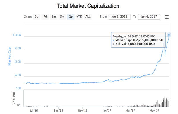 cryptocurrency chart 2016 2017