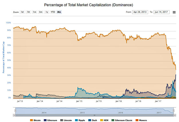 Ethereum vs Bitcoin Market Cap