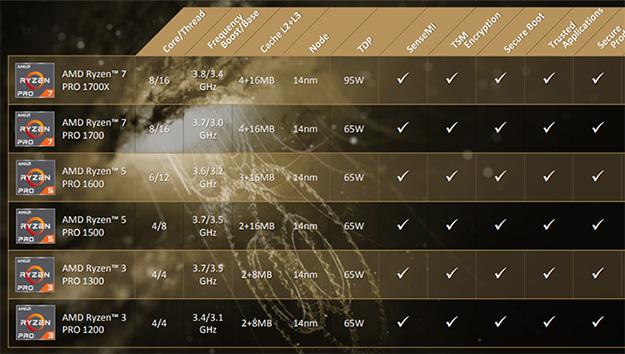 AMD Ryzen PRO Processors