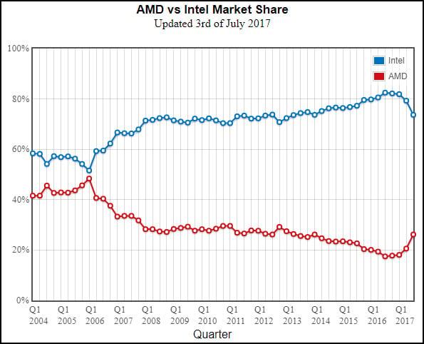 CPU Market Share Graph
