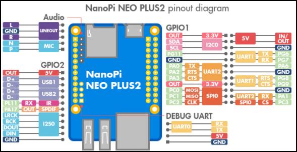 NanoPi Neo Plus2 Pinout Diagram