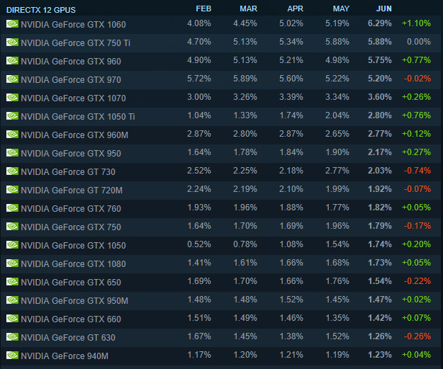 Steam Hardware Survey GPUs