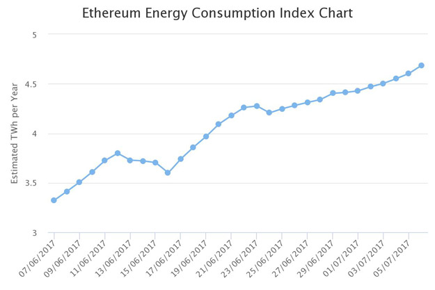 Ethereum And Bitcoin Energy Consumption Surpasses Entire Countries -