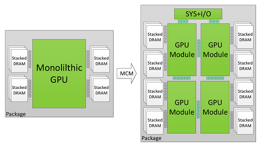 MCM GPU