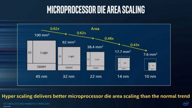 Intel 10nm Die Area Scaling