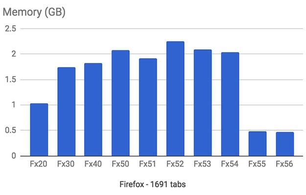 firefox tabs memory