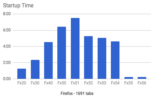 firefox tabs start up times