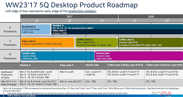 Intel Processor Roadmap