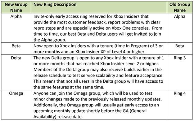 Microsoft Xbox Insider Groups
