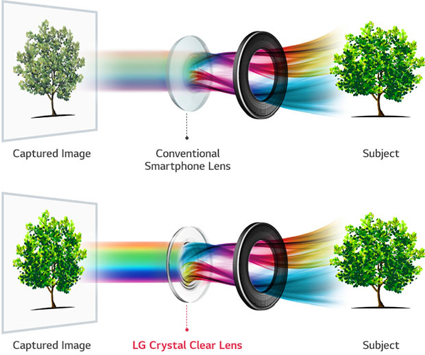LG V30 Camera Differences