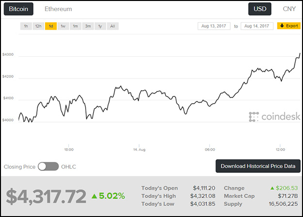 Bitcoin Value Jumps Past 4000 For The First Time Over Weekend