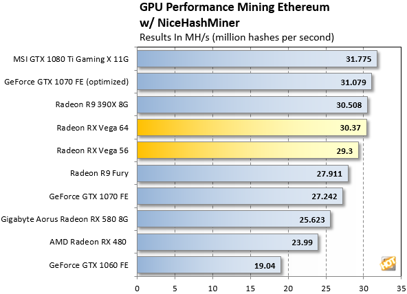 Radeon RX Vega Ethereum Mining Tests Show AMD May Have Left Some