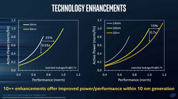 Intel 10nm++performance improvement