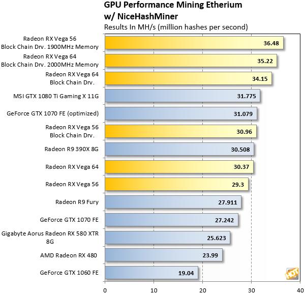 Radeon RX Vega Blockchain Driver Ethereum Hashrate
