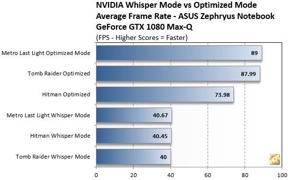 NVIDIA Whisper Mode Benchmarks