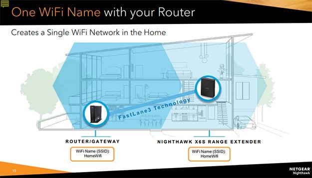 Netgear Nighthawk X6S Wi-Fi
