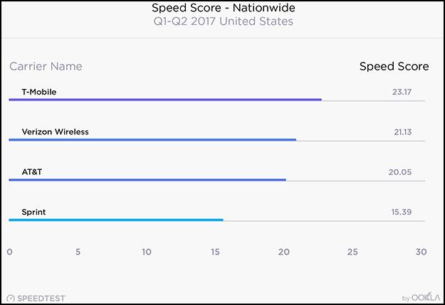 Speedtest Graph