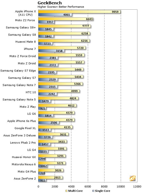 Apple iPhone X Geekbench score versus Android phones 2