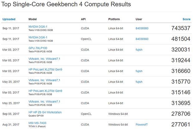 NVIDIA DGX-1 Supercomputer Shreds Geekbench With 8 Tesla