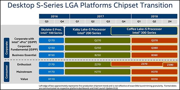 chipset roadmap
