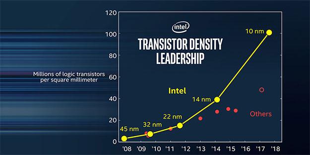 Intel Transistor Density