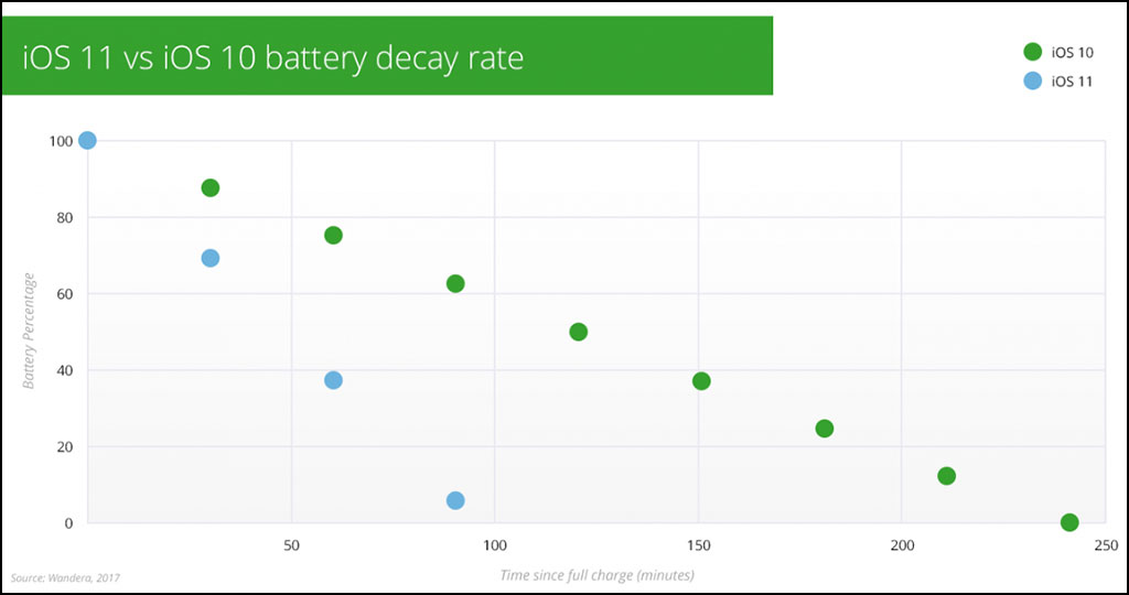 iOS 11 Causing Massive Battery Drain On iPhones And iPads According To New Report