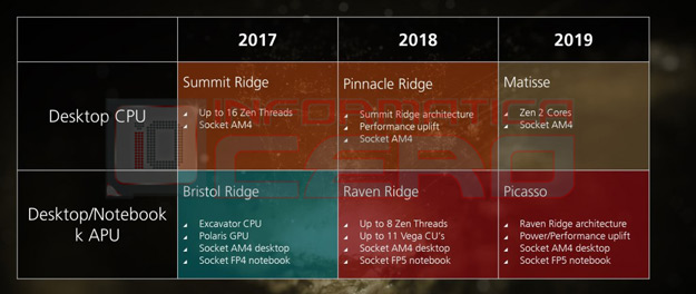 Amd Roadmap Leak Highlights Zen 2 Matisse 7nm Finfet Cpus Debuting In 2019 Hothardware